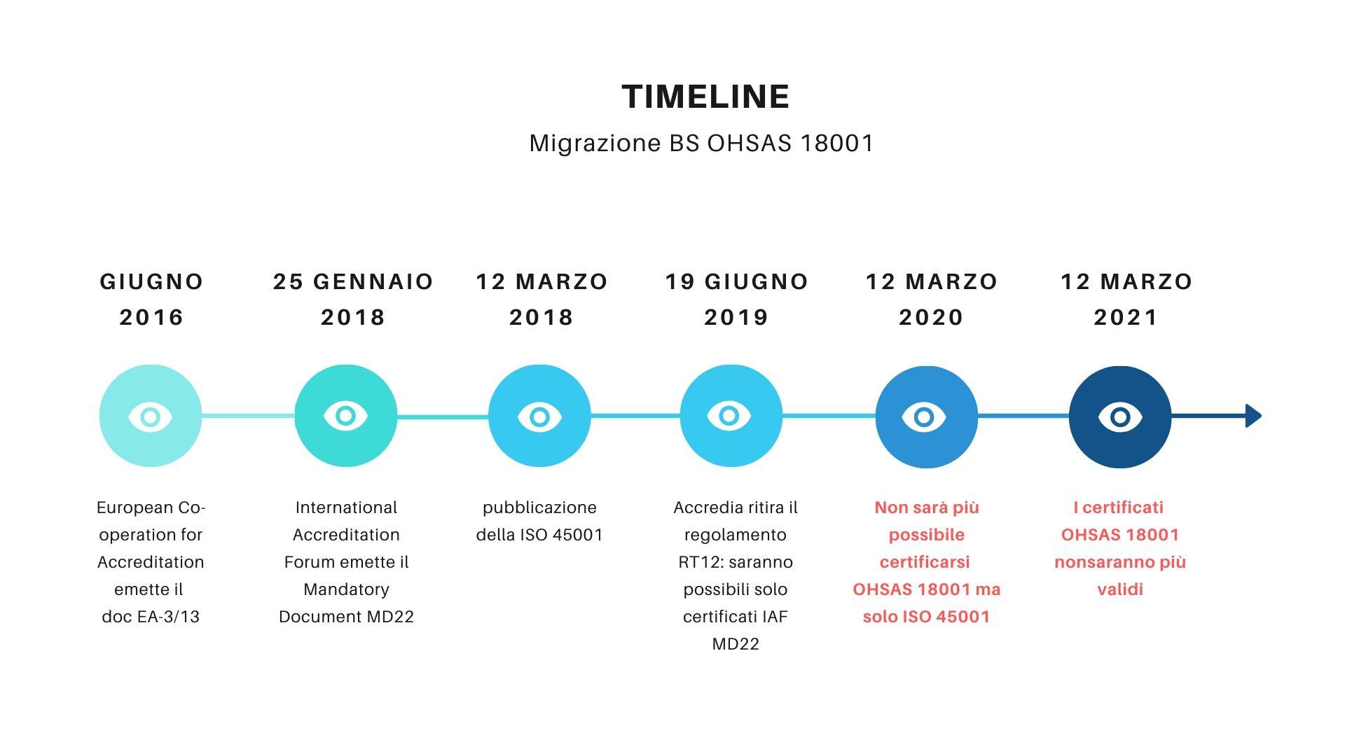 Timeline migrazione OHSAS 18001 NordPas
