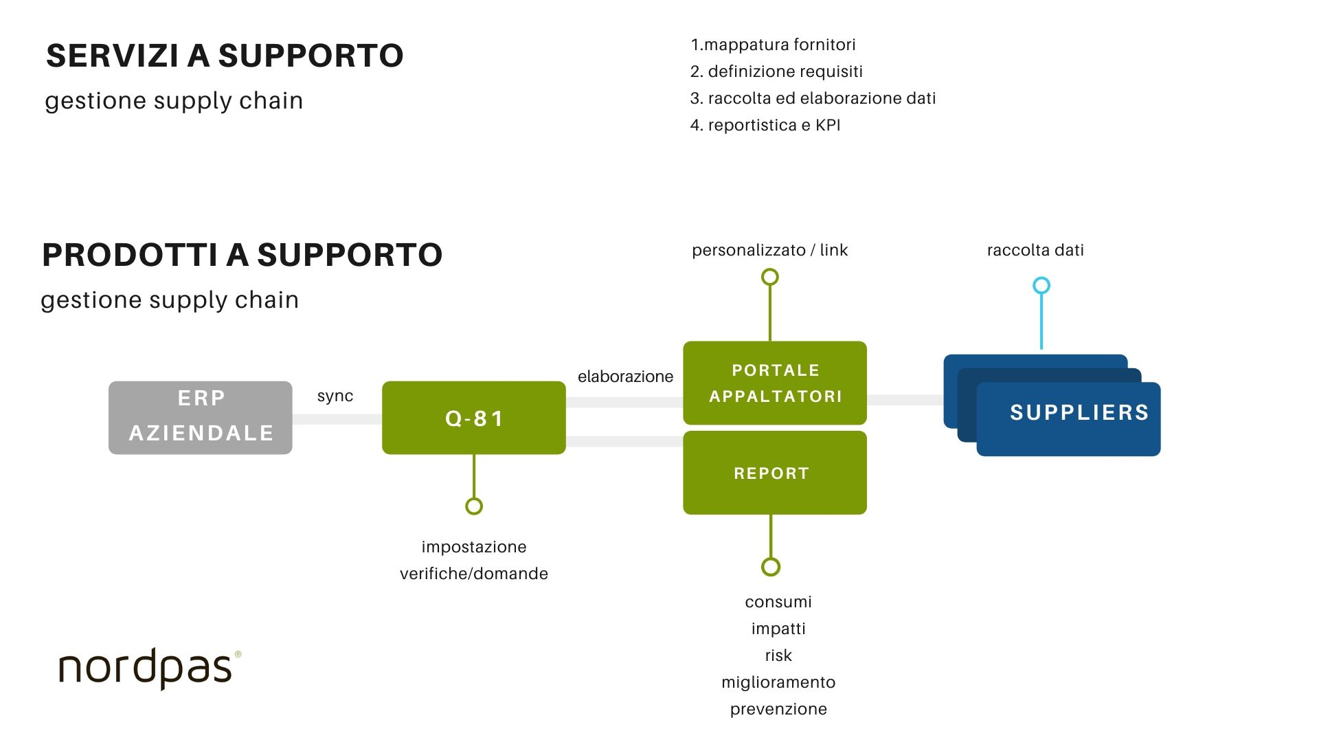 prodotti a supporto supply chain