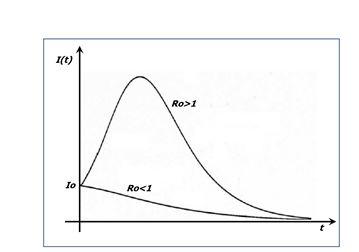 curva beta e gamma